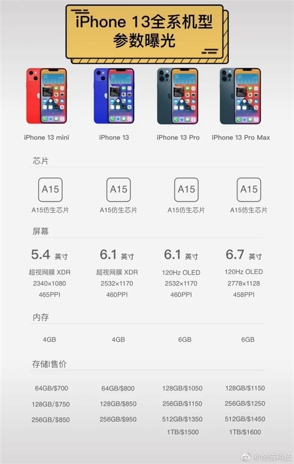 1e92212b acd6 4d43 8521 96dfcb468010 - Preços do iPhone 13: vazam possíveis valores do novo celular da Apple